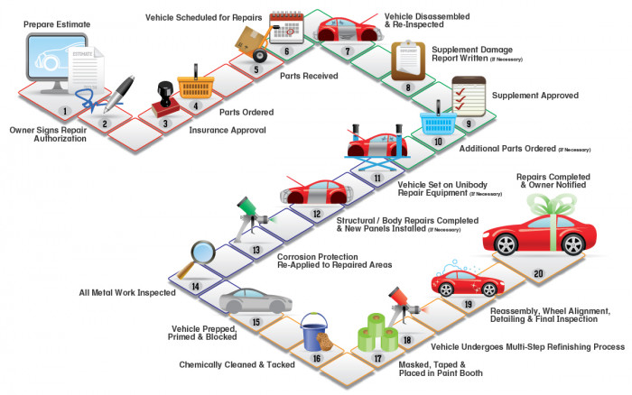 Learn about Collision Repair Process Flow Chart